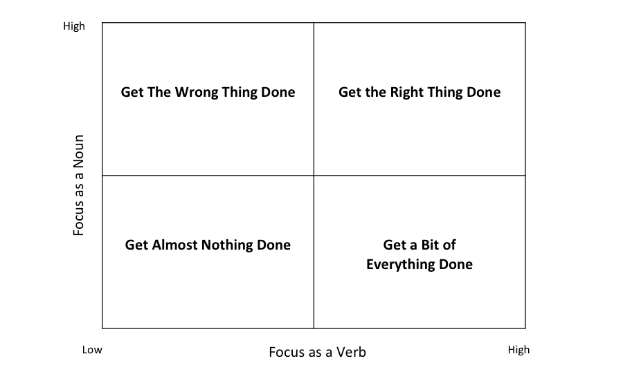Focus as a Verb